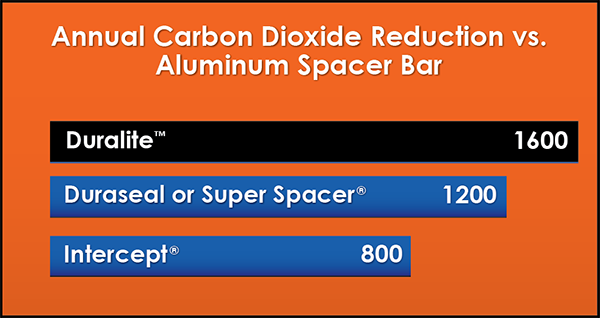 Carbon Dioxide Reduction for Aluminum Spacer Bar