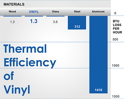 Thermal Efficiency of Materials